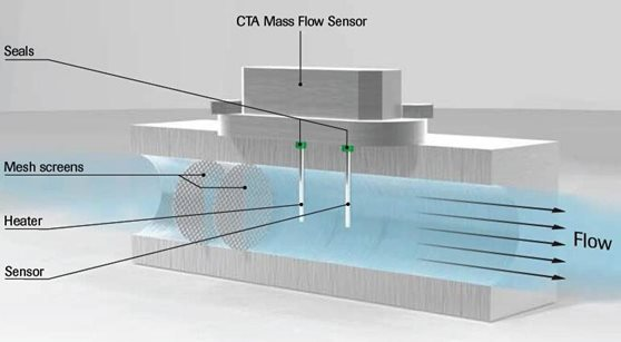 MASS-STREAM flow meter, CTA, Constant Temperature Anemometry