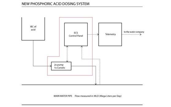 New phosphoric acid dosing system