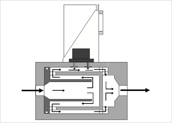 Extended flow path inside flow meter