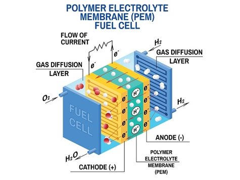 Fuel cell for automotive industry