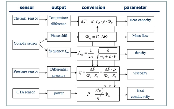 Example of parameters which could be determined by combining several parameters