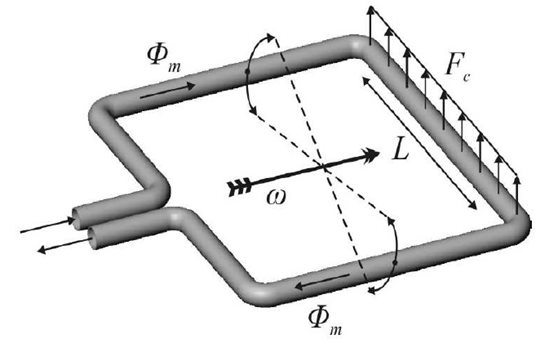 The Coriolis flow sensor tube. The tube is brought into resonance by Lorentz actuation. The Coriolis force Fc is a result of the mass flow Φm through the tube.