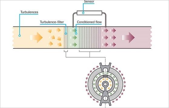Laminar flow element LFE