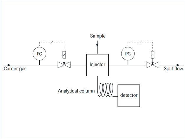 IQ+FLOW Gas Flow Controller used in Gas Chromatography