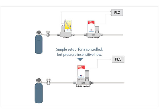 More simple setup with mass flow meter containing 'pressure insensitive'