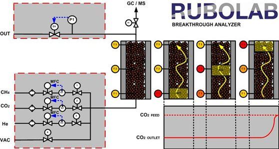 rubolab breakthrough analyzer
