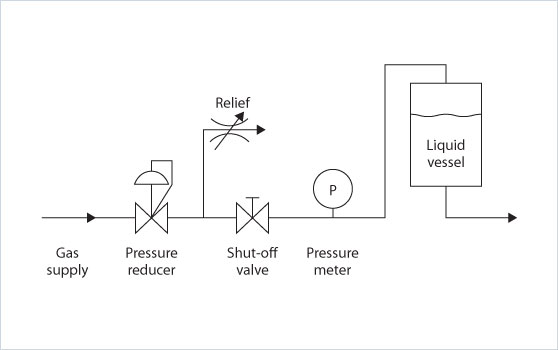 Low flow setup for stabilising pressure, pressure refiel or buffer tank, pressure fluctuations in the pressure vessel