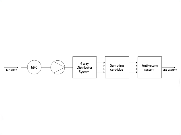 Flow schema, option 3