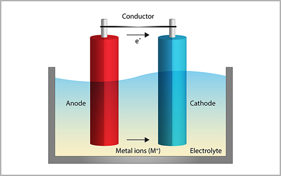 Anode-cathode principle