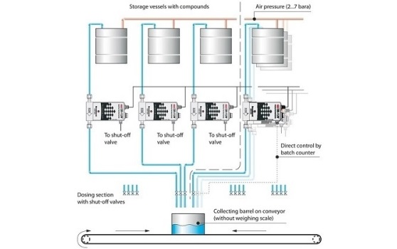 Bronkhorst Dosing Technology scheme with mini CORI-FLOW mass flow meters