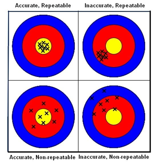 Accuracy versus repeatability
