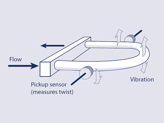 Schematic of a Coriolis flow sensor