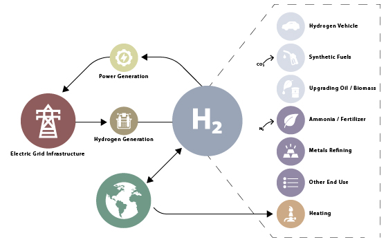 Hydrogen applcations overview