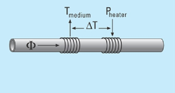 Liquid flow sensor: CTA measurement principle