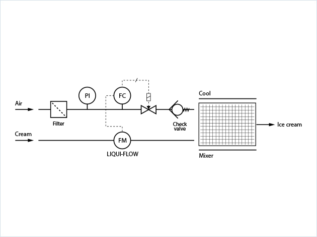 Flow scheme with mass flow controllers for ice cream aeration, process flow solution