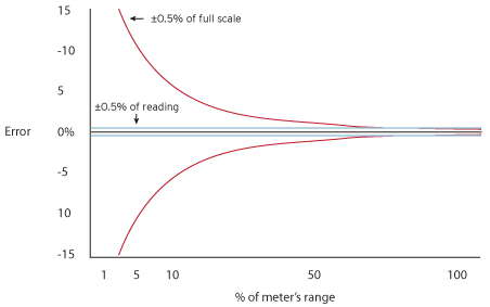 Full Scale (FS) versus Reading (Rd)
