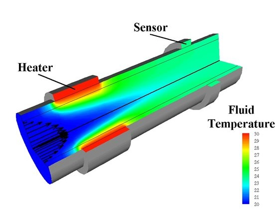 Thermal mass flow sensor for liquids