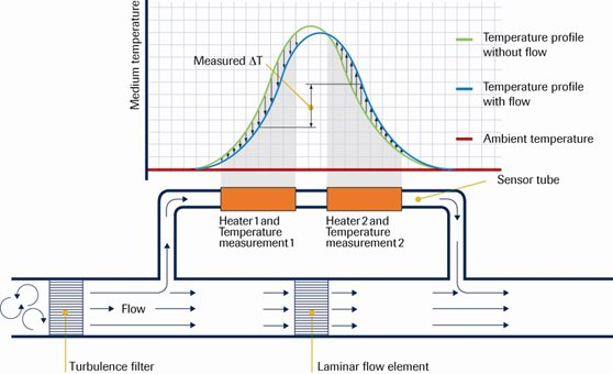 Good to know - Thermal Mass Flow Sensor: Bypass versus CTA