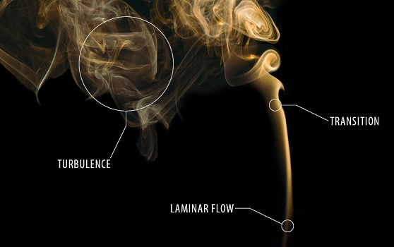 Laminar flow and turbulent flow