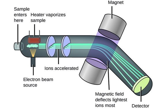 diagram of spectrometer mass spectrometry and mass flow control; a closer ion them ... diagram of price elasticity of demand