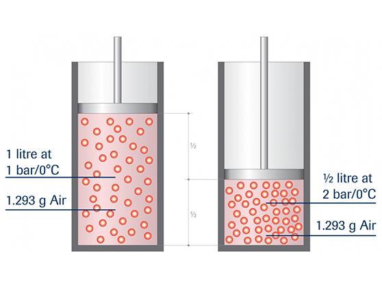 Volume flow versus mass flow