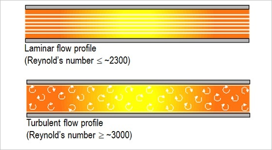 Turbulent flow versus laminar flow